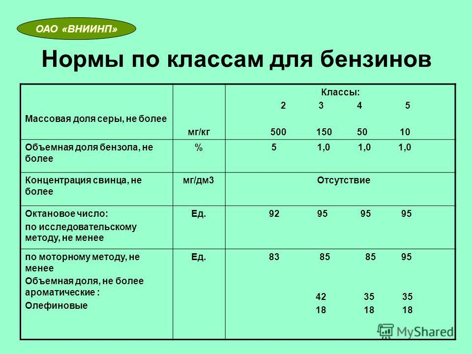 Нормы по классам для бензинов Массовая доля серы, не более мг/кг Классы: 2 3 4 5 500 150 50 10 Объемная доля бензола, не более % 5 1,0 1,0 1,0 Концентрация свинца, не более мг/дм3 Отсутствие Октановое число: по исследовательскому методу, не менее Ед.