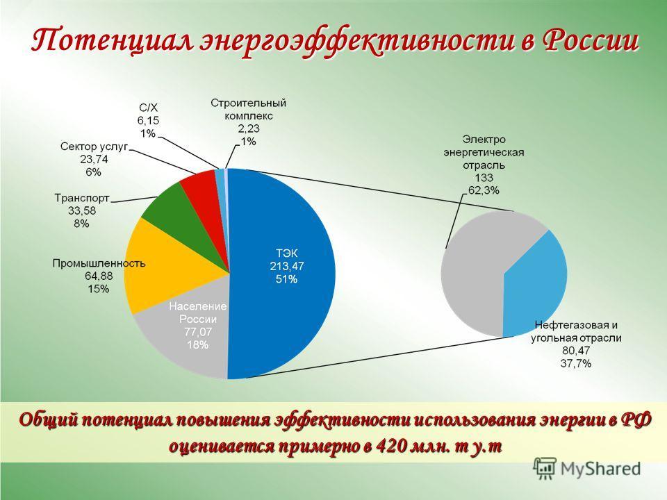 Общий потенциал повышения эффективности использования энергии в РФ оценивается примерно в 420 млн. т у.т Потенциал энергоэффективности в России