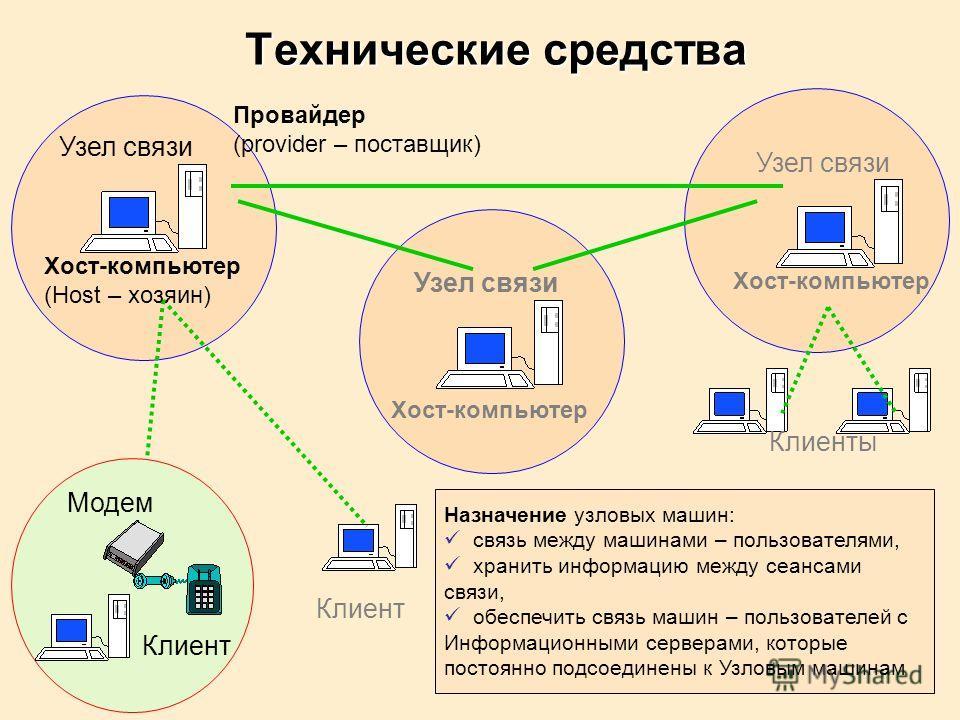 Узел связи Хост-компьютер