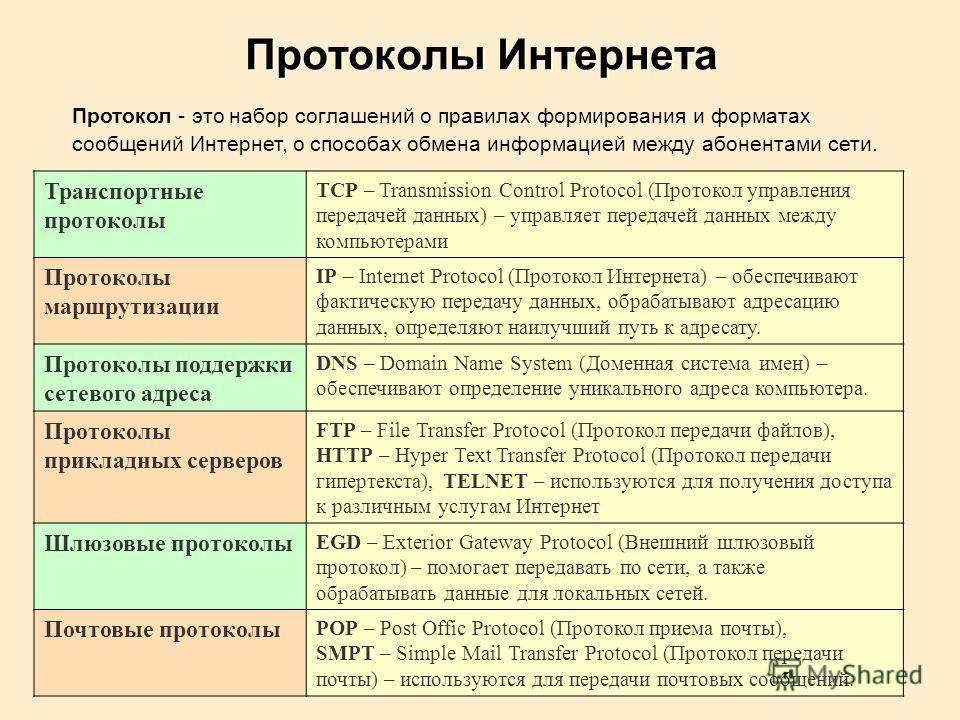Транспортные протоколы TCP – Transmission Control Protocol (Протокол управления передачей данных) – управляет передачей данных между компьютерами Протоколы маршрутизации IP – Internet Protocol (Протокол Интернета) – обеспечивают фактическую передачу