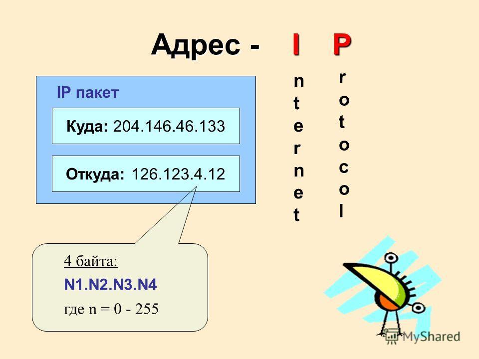 Куда: 204.146.46.133 Откуда: 126.123.4.12 IP пакет nternetnternet rotocolrotocol 4 байта: N1.N2.N3.N4 где n = 0 - 255 Адрес - I P
