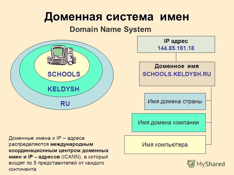 SCHOOLS KELDYSH RU IP адрес 144.85.161.18 Доменное имя SCHOOLS.KELDYSH.RU Имя домена страны Имя домена компании Имя компьютера Доменная система имен Domain Name System Доменные имена и IP – адреса распределяются международным координационным центром