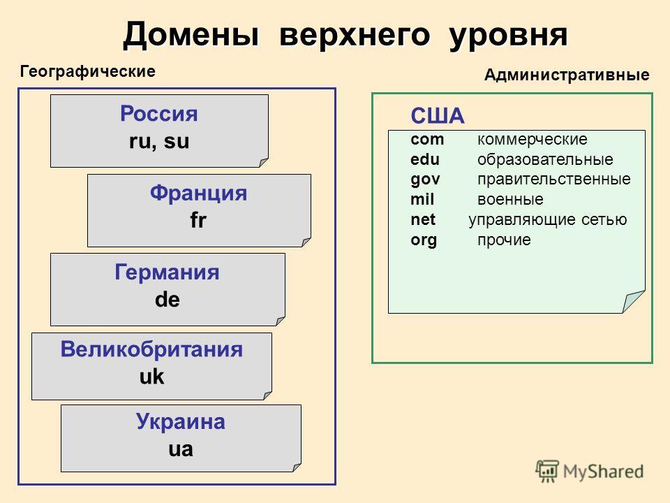 Украина ua Великобритания uk Германия de Франция fr Россия ru, su США comкоммерческие eduобразовательные govправительственные milвоенные net управляющие сетью orgпрочие Домены верхнего уровня Географические Административные