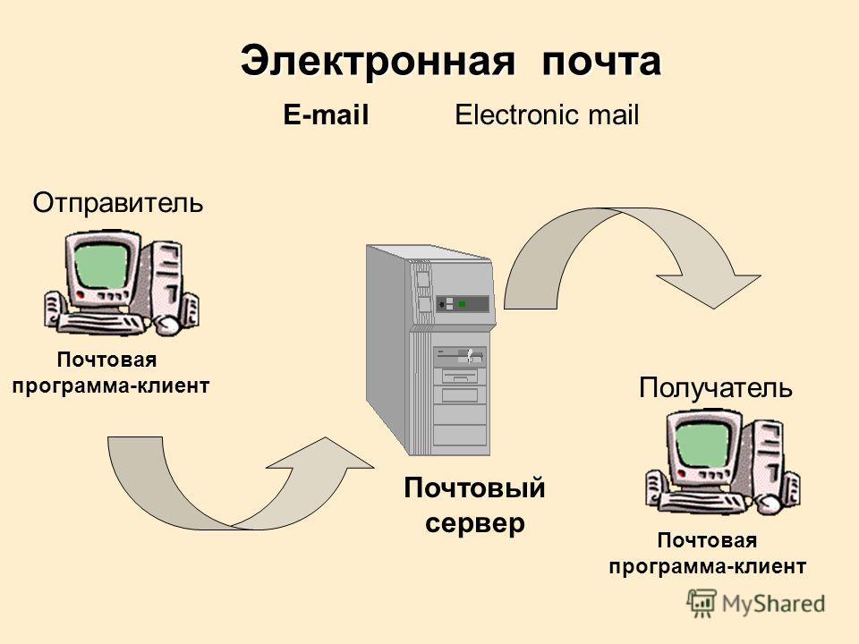 E-mailElectronic mail Отправитель Получатель Почтовая программа-клиент Почтовая программа-клиент Почтовый сервер Электронная почта