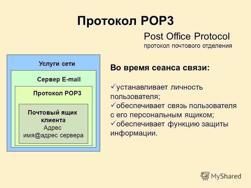 Протокол POP3 Почтовый ящик клиента Адрес имя@адрес сервера Услуги сети Сервер E-mail Протокол POP3 Post Office Protocol протокол почтового отделения Во время сеанса связи: устанавливает личность пользователя; обеспечивает связь пользователя с его пе