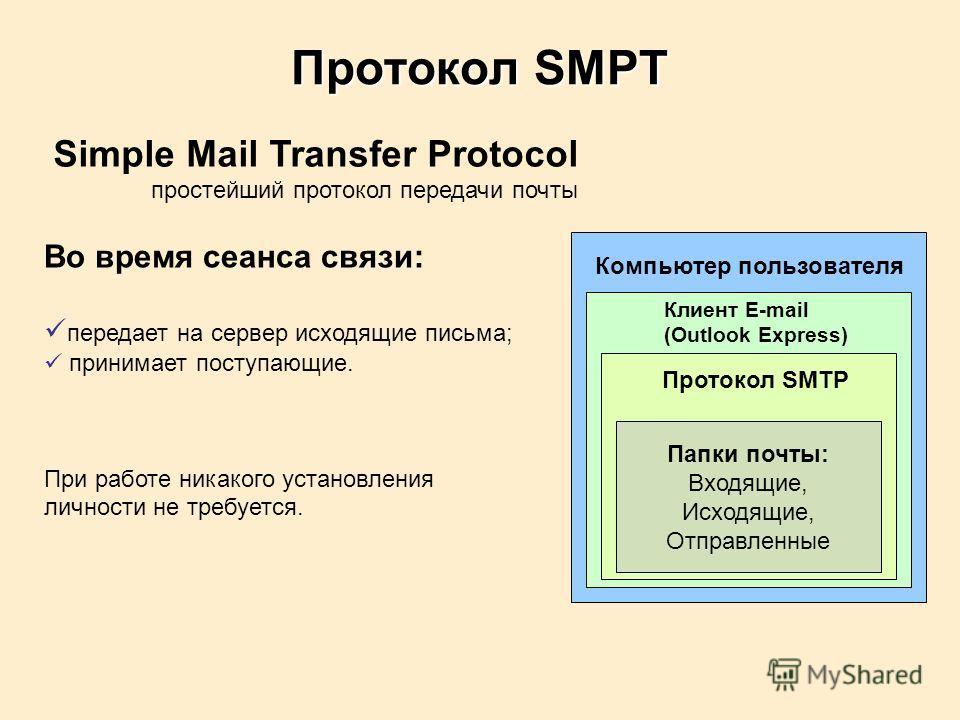 Протокол SMPT Simple Mail Transfer Protocol простейший протокол передачи почты Во время сеанса связи: передает на сервер исходящие письма; принимает поступающие. При работе никакого установления личности не требуется. Папки почты: Входящие, Исходящие