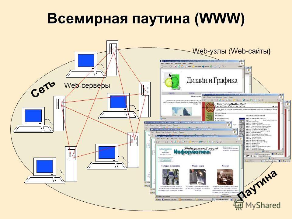 Всемирная паутина (WWW) Web-серверы Web-узлы (Web-сайты) Сеть Паутина
