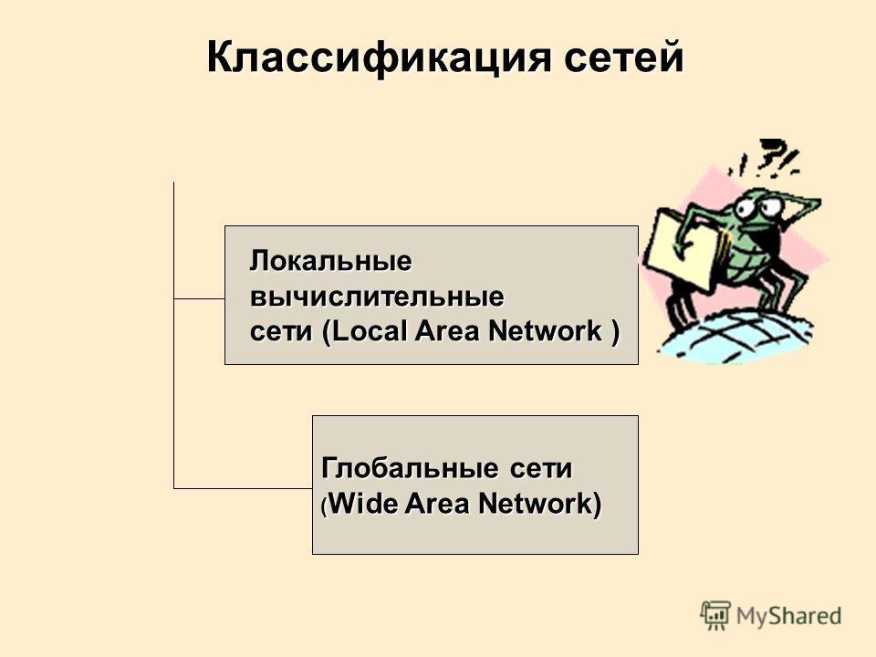 Локальные Локальные вычислительные вычислительные сети (Local Area Network ) сети (Local Area Network ) Глобальные сети ( Wide Area Network) Классификация сетей