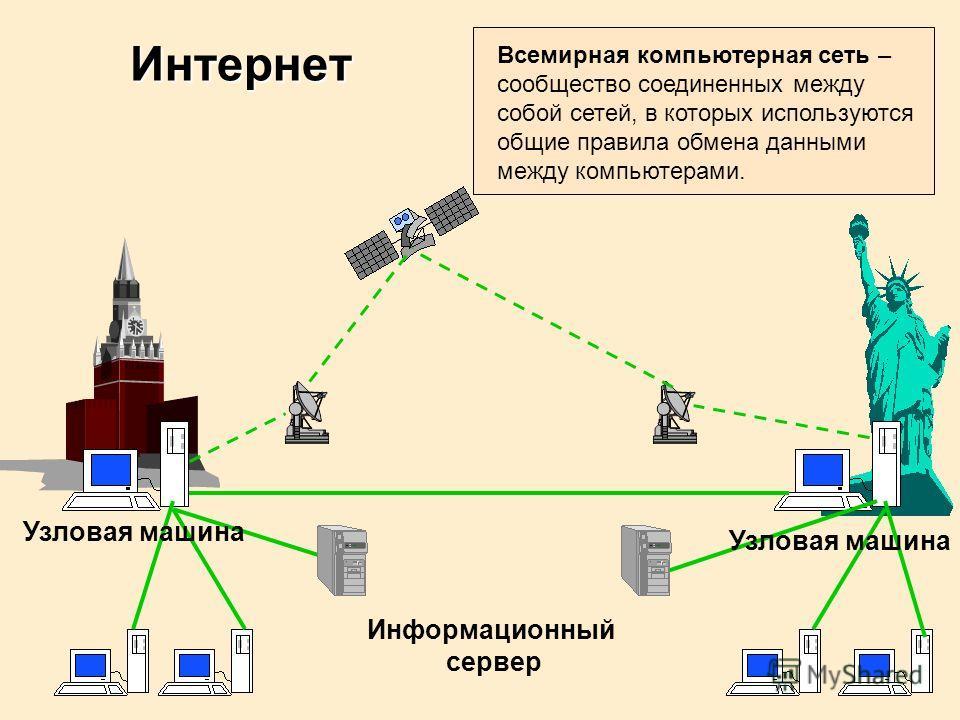 Информационный сервер Узловая машина Интернет Всемирная компьютерная сеть – сообщество соединенных между собой сетей, в которых используются общие правила обмена данными между компьютерами.
