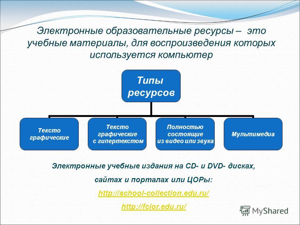 Электронные образовательные ресурсы – это учебные материалы, для воспроизведения которых используется компьютер Типы ресурсов Тексто графические Тексто графические с гипертекстом Полностью состоящие из видео или звука Мультимедиа Электронные учебные