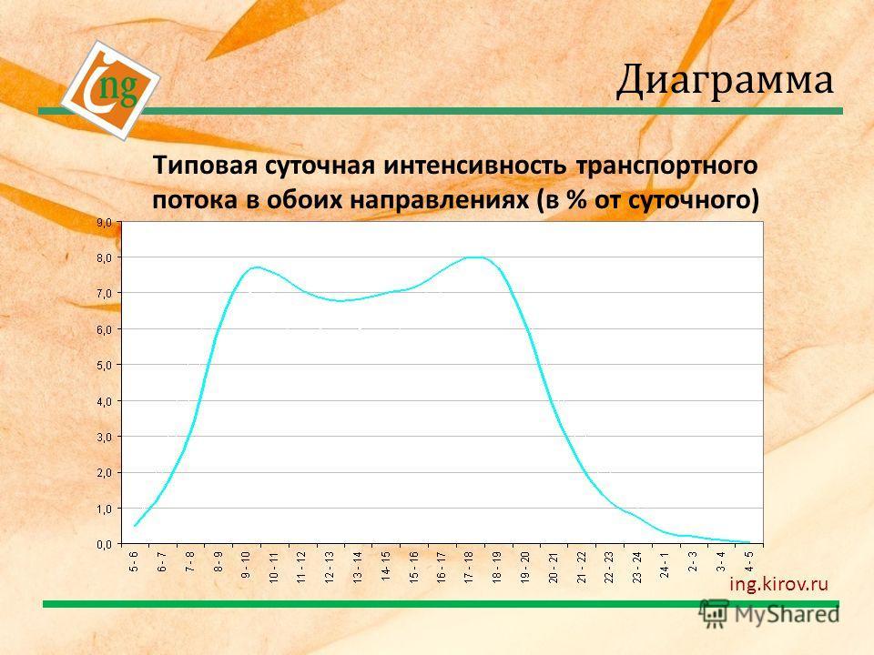Типовая суточная интенсивность транспортного потока в обоих направлениях (в % от суточного) Диаграмма ing.kirov.ru