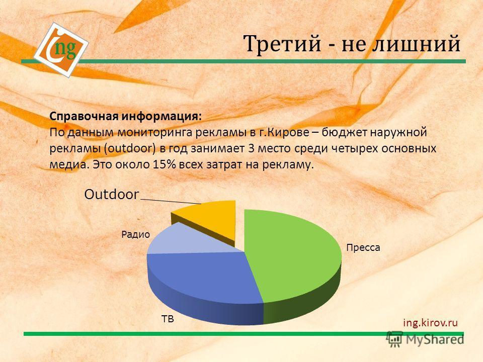 Справочная информация: По данным мониторинга рекламы в г.Кирове – бюджет наружной рекламы (outdoor) в год занимает 3 место среди четырех основных медиа. Это около 15% всех затрат на рекламу. Третий - не лишний ing.kirov.ru