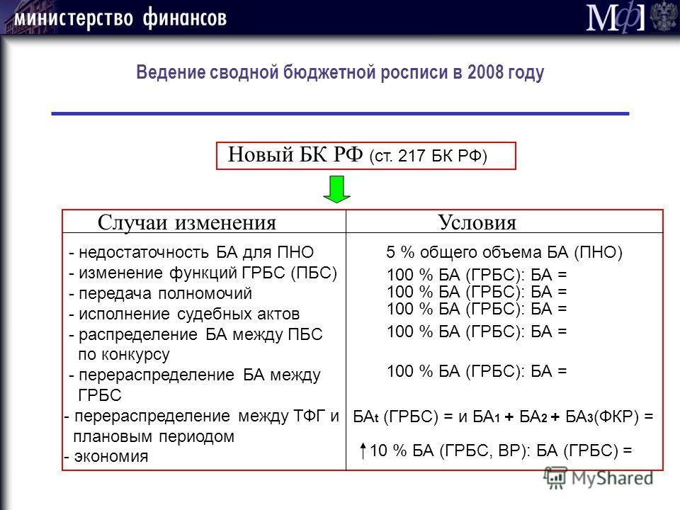 Ведение сводной бюджетной росписи в 2008 году Новый БК РФ (ст. 217 БК РФ) Случаи измененияУсловия - недостаточность БА для ПНО - изменение функций ГРБС (ПБС) - передача полномочий - исполнение судебных актов - распределение БА между ПБС по конкурсу -