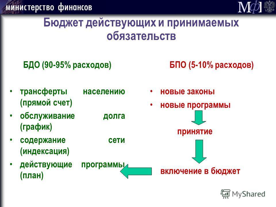 Бюджет действующих и принимаемых обязательств БДО (90-95% расходов) трансферты населению (прямой счет) обслуживание долга (график) содержание сети (индексация) действующие программы (план) БПО (5-10% расходов) новые законы новые программы принятие вк