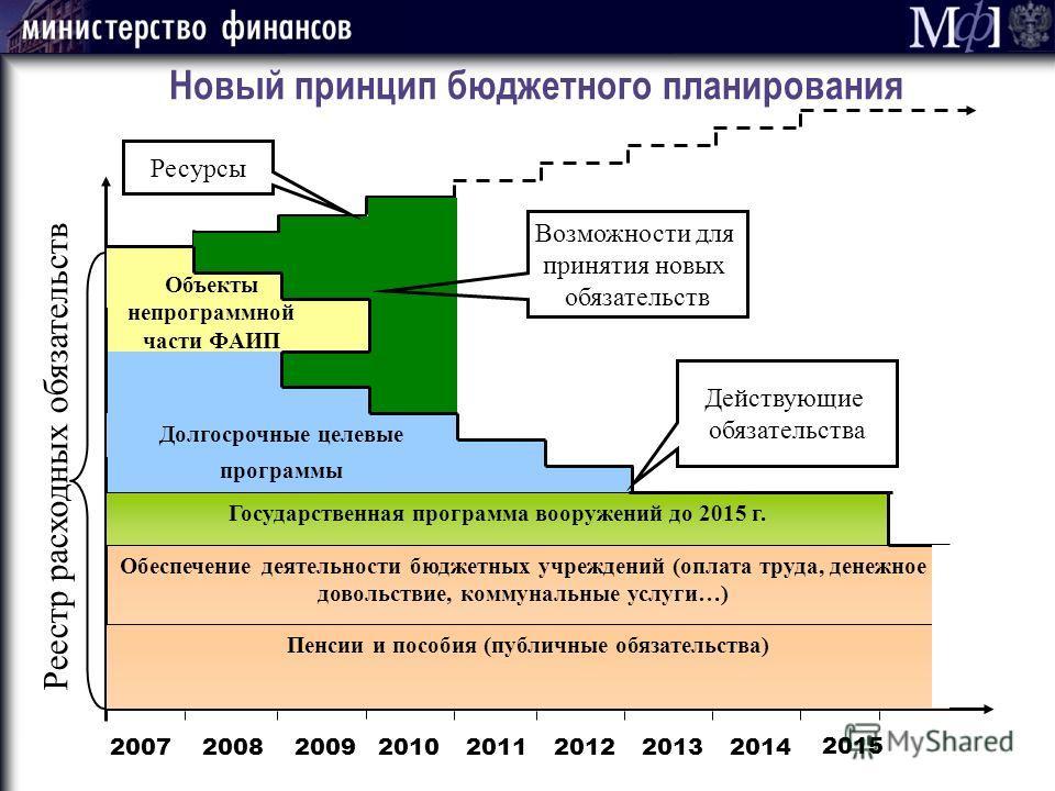 2014 2015 20112012 Новый принцип бюджетного планирования Обеспечение деятельности бюджетных учреждений (оплата труда, денежное довольствие, коммунальные услуги…) 20082009201020072013 Объекты непрограммной части ФАИП Долгосрочные целевые программы Рее