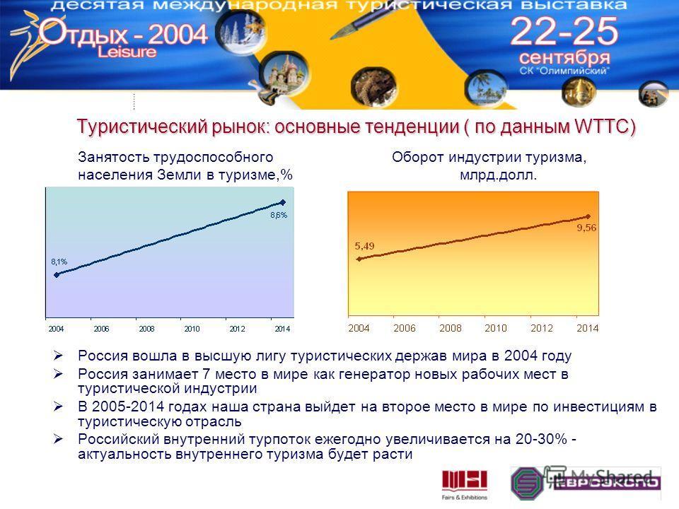 Туристический рынок: основные тенденции ( по данным WTTC) Занятость трудоспособногоОборот индустрии туризма, населения Земли в туризме,%млрд.долл. Россия вошла в высшую лигу туристических держав мира в 2004 году Россия занимает 7 место в мире как ген