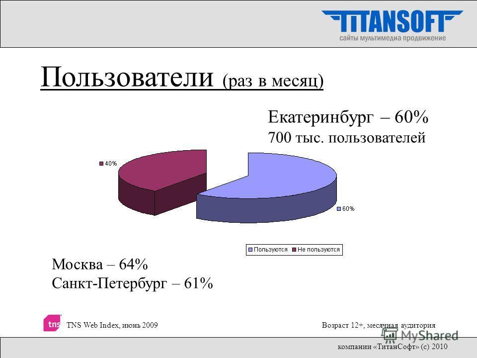 Москва – 64% Санкт-Петербург – 61% Пользователи (раз в месяц) Екатеринбург – 60% 700 тыс. пользователей TNS Web Index, июнь 2009Возраст 12+, месячная аудитория компании «ТитанСофт» (с) 2010