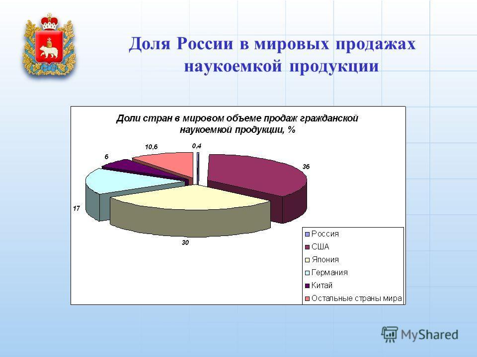 Доля России в мировых продажах наукоемкой продукции