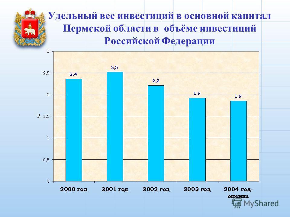Удельный вес инвестиций в основной капитал Пермской области в объёме инвестиций Российской Федерации