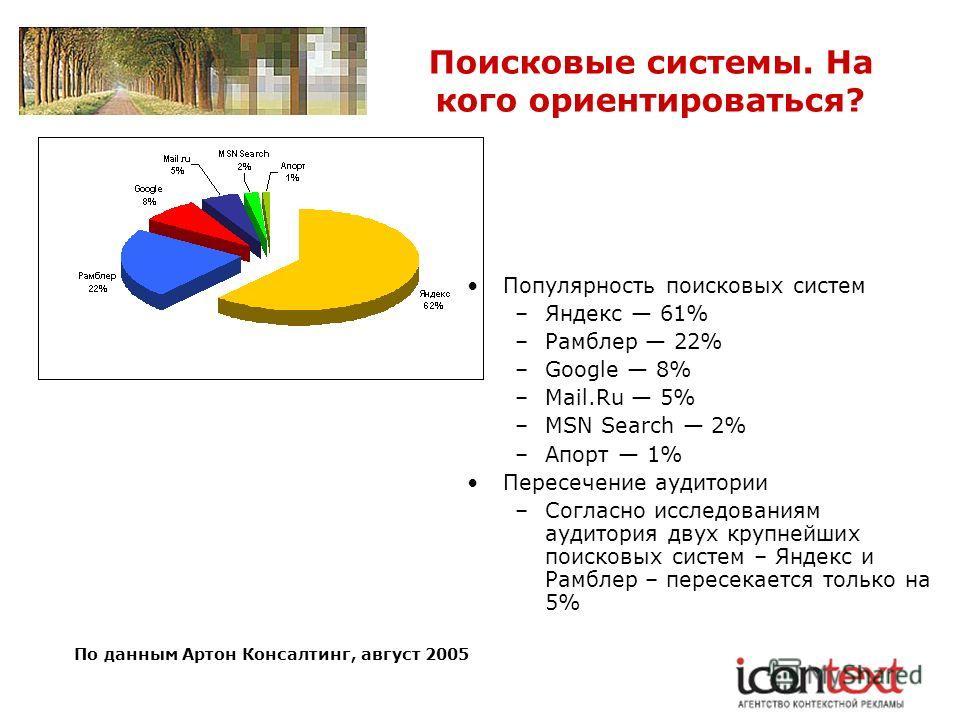 Поисковые системы. На кого ориентироваться? По данным Артон Консалтинг, август 2005 Популярность поисковых систем –Яндекс 61% –Рамблер 22% –Google 8% –Mail.Ru 5% –MSN Search 2% –Апорт 1% Пересечение аудитории –Согласно исследованиям аудитория двух кр