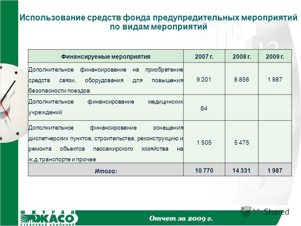 Отчет за 2009 г. Использование средств фонда предупредительных мероприятий по видам мероприятий Финансируемые мероприятия2007 г.2008 г.2009 г. Дополнительное финансирование на приобретение средств связи, оборудования для повышения безопасности поездо