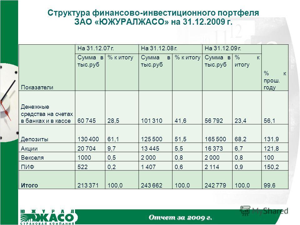 Отчет за 2009 г. Структура финансово-инвестиционного портфеля ЗАО «ЮЖУРАЛЖАСО» на 31.12.2009 г. Показатели На 31.12.07 г.На 31.12.08 г.На 31.12.09 г. % к прош. году Сумма в тыс.руб % к итогуСумма в тыс.руб % к итогуСумма в тыс.руб % к итогу Денежные