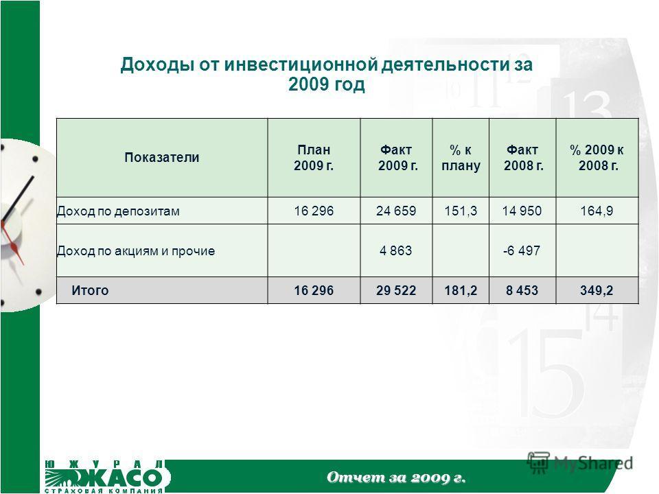 Отчет за 2009 г. Доходы от инвестиционной деятельности за 2009 год Показатели План 2009 г. Факт 2009 г. % к плану Факт 2008 г. % 2009 к 2008 г. Доход по депозитам16 29624 659151,314 950164,9 Доход по акциям и прочие4 863-6 497 Итого16 29629 522181,28