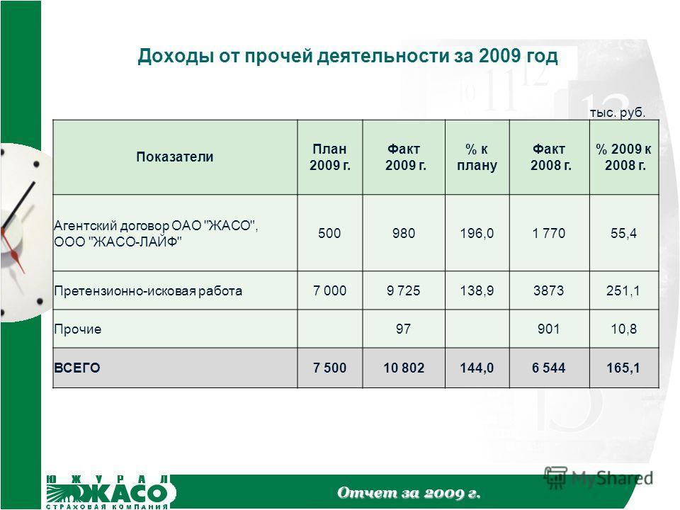 Отчет за 2009 г. Доходы от прочей деятельности за 2009 год тыс. руб. Показатели План 2009 г. Факт 2009 г. % к плану Факт 2008 г. % 2009 к 2008 г. Агентский договор ОАО