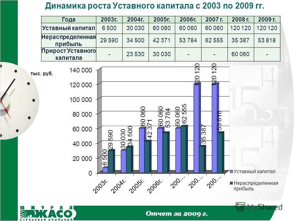 Отчет за 2009 г. Динамика роста Уставного капитала с 2003 по 2009 гг. Года2003г.2004г.2005г.2006г.2007 г.2008 г.2009 г. Уставный капитал6 50030 03060 060 120 Нераспределенная прибыль 29 59034 50042 37153 78462 55535 38753 818 Прирост Уставного капита