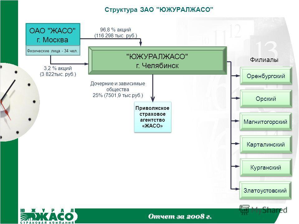 Отчет за 2008 г. Структура ЗАО