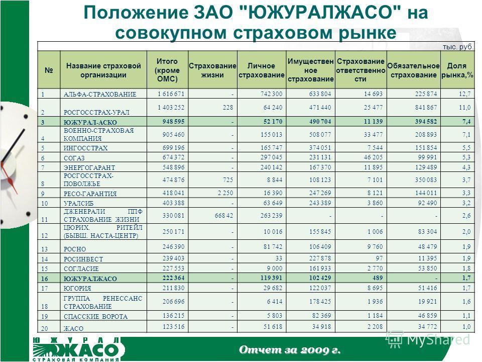 Отчет за 2009 г. Положение ЗАО