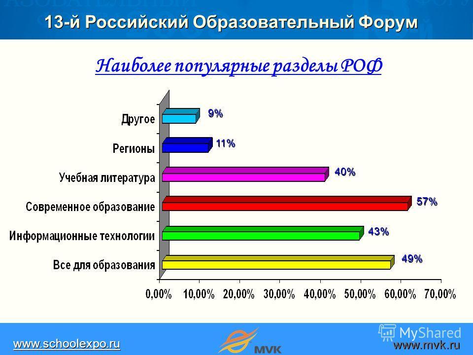 13-й Российский Образовательный Форум www.schoolexpo.ru www.mvk.ru 11% 57% 9%9% 9%9% 40% 43%43% 43%43% 49% Наиболее популярные разделы РОФ