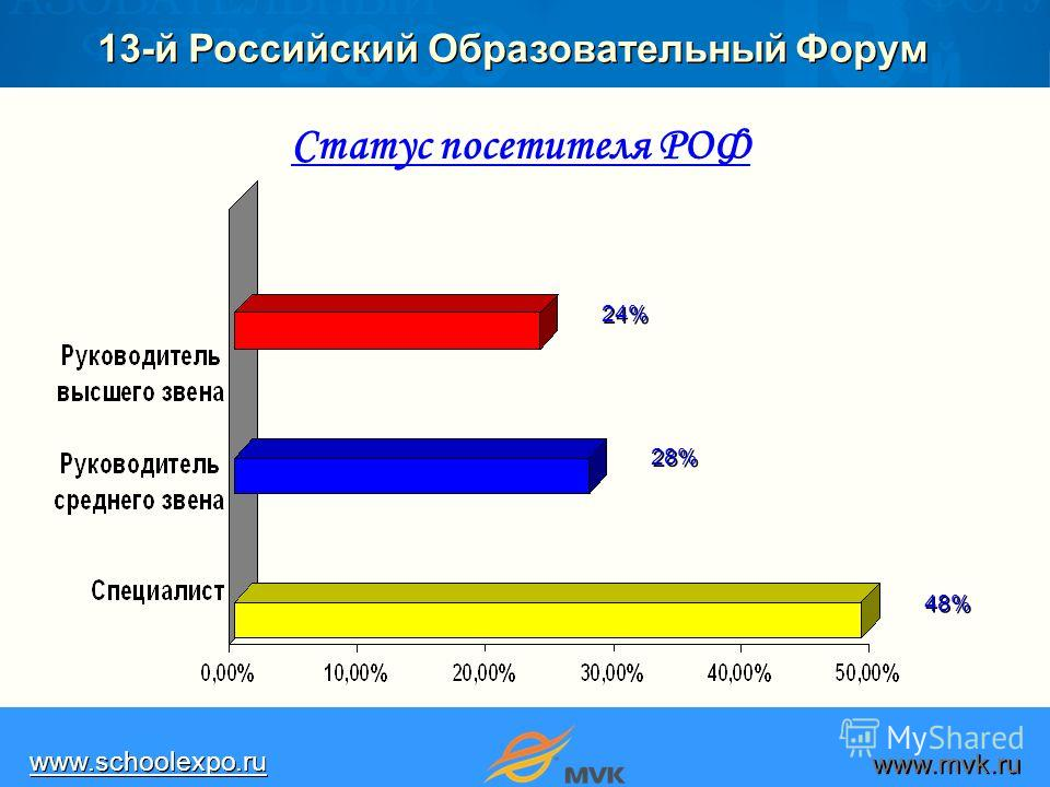13-й Российский Образовательный Форум www.schoolexpo.ru www.mvk.ru 48%48% 48%48% 28%28% 28%28% 24%24% 24%24% Статус посетителя РОФ