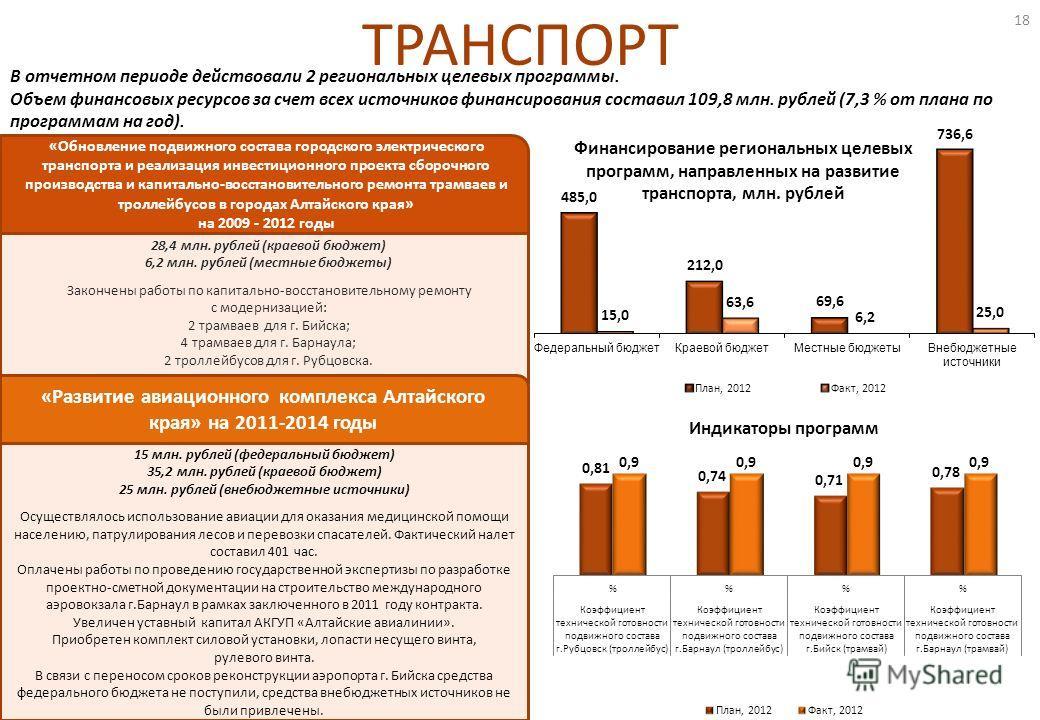 ТРАНСПОРТ 28,4 млн. рублей (краевой бюджет) 6,2 млн. рублей (местные бюджеты) Закончены работы по капитально-восстановительному ремонту с модернизацией: 2 трамваев для г. Бийска; 4 трамваев для г. Барнаула; 2 троллейбусов для г. Рубцовска. 15 млн. ру