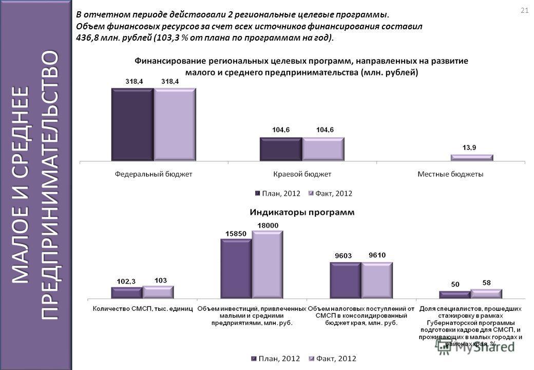 МАЛОЕ И СРЕДНЕЕ ПРЕДПРИНИМАТЕЛЬСТВО В отчетном периоде действовали 2 региональные целевые программы. Объем финансовых ресурсов за счет всех источников финансирования составил 436,8 млн. рублей (103,3 % от плана по программам на год). 21