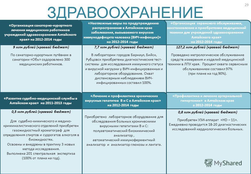 127,2 млн.рублей (краевой бюджет) Проведено метрологическое обслуживание средств измерения и изделий медицинской техники в ЛПУ края. Процент охвата сервисным обслуживанием составил 97% (при плане на год 90%). 0,8 млн.рублей (краевой бюджет) Приобрете
