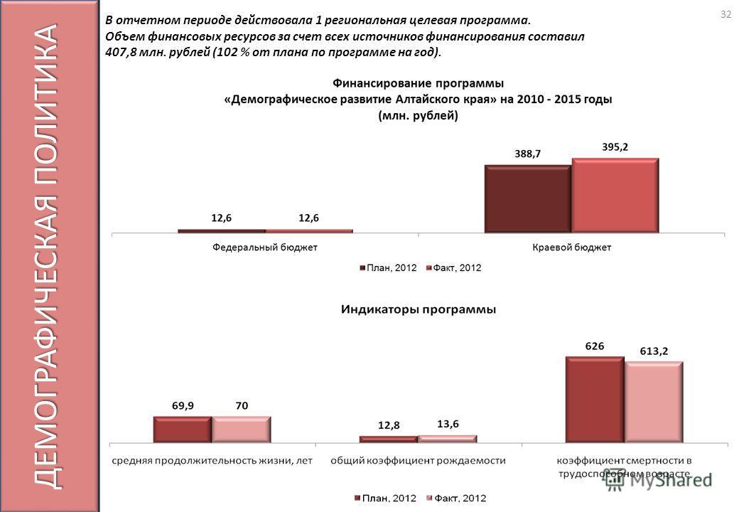ДЕМОГРАФИЧЕСКАЯ ПОЛИТИКА В отчетном периоде действовала 1 региональная целевая программа. Объем финансовых ресурсов за счет всех источников финансирования составил 407,8 млн. рублей (102 % от плана по программе на год). 32