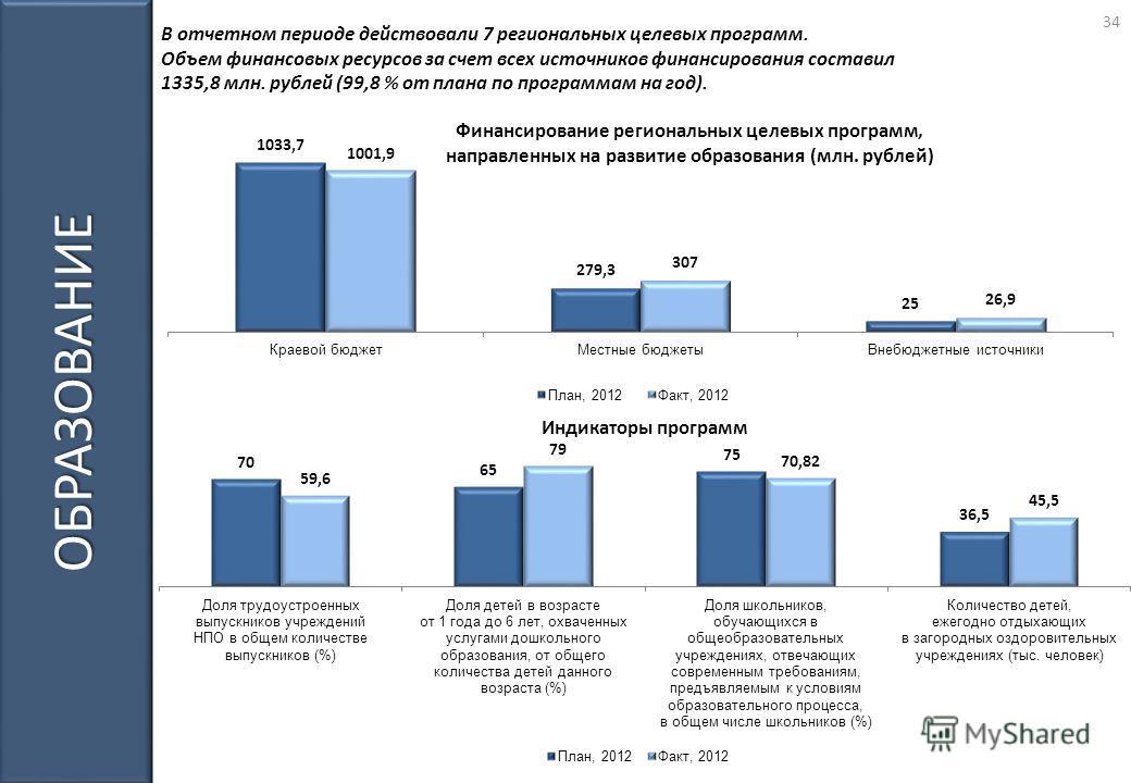 ОБРАЗОВАНИЕ В отчетном периоде действовали 7 региональных целевых программ. Объем финансовых ресурсов за счет всех источников финансирования составил 1335,8 млн. рублей (99,8 % от плана по программам на год). 34