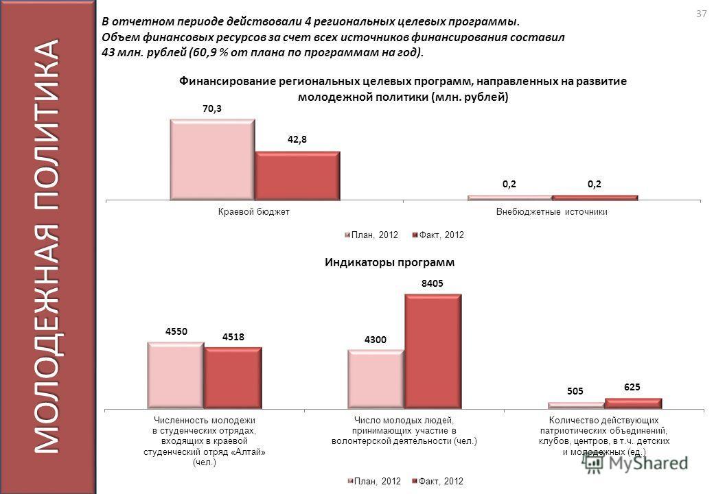 МОЛОДЕЖНАЯ ПОЛИТИКА В отчетном периоде действовали 4 региональных целевых программы. Объем финансовых ресурсов за счет всех источников финансирования составил 43 млн. рублей (60,9 % от плана по программам на год). 37