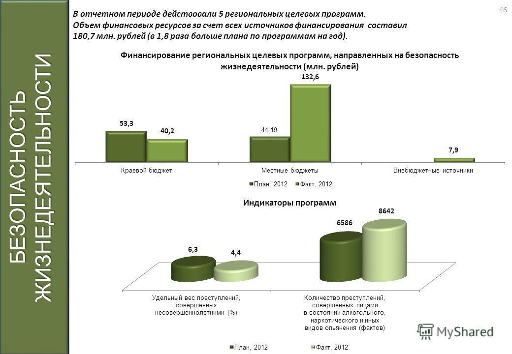 БЕЗОПАСНОСТЬ ЖИЗНЕДЕЯТЕЛЬНОСТИ В отчетном периоде действовали 5 региональных целевых программ. Объем финансовых ресурсов за счет всех источников финансирования составил 180,7 млн. рублей (в 1,8 раза больше плана по программам на год). 46