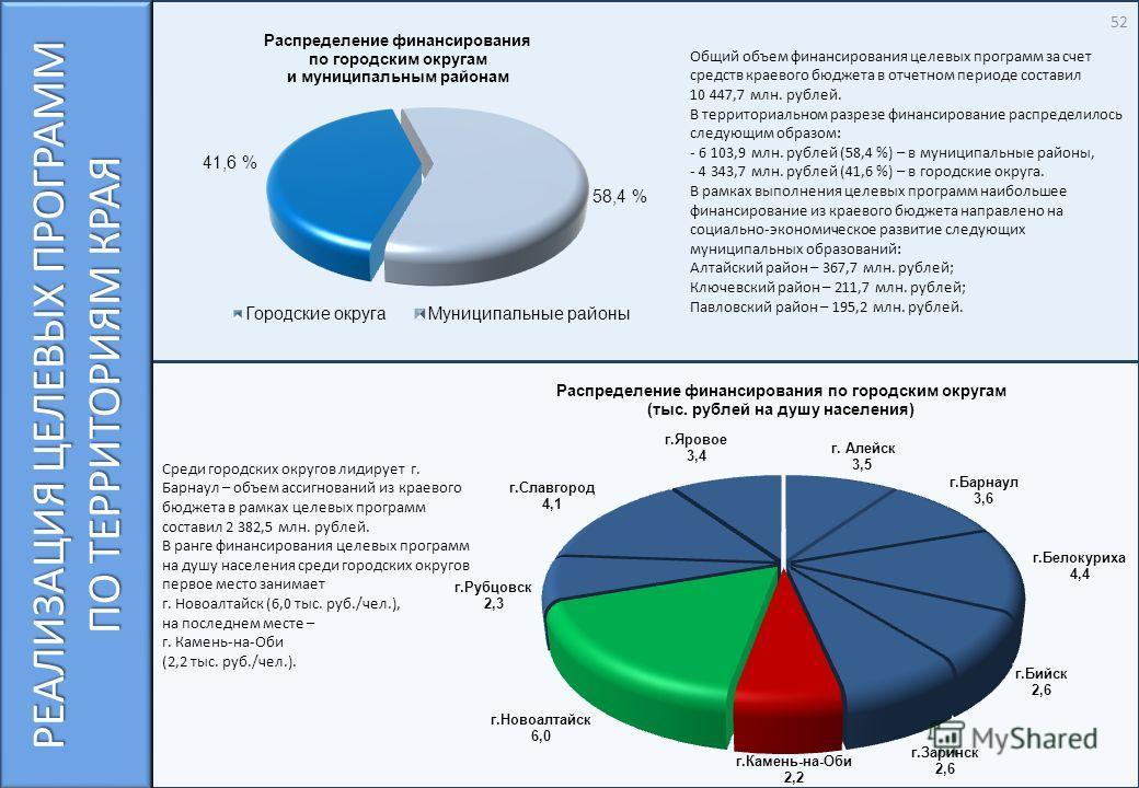 Среди городских округов лидирует г. Барнаул – объем ассигнований из краевого бюджета в рамках целевых программ составил 2 382,5 млн. рублей. В ранге финансирования целевых программ на душу населения среди городских округов первое место занимает г. Но
