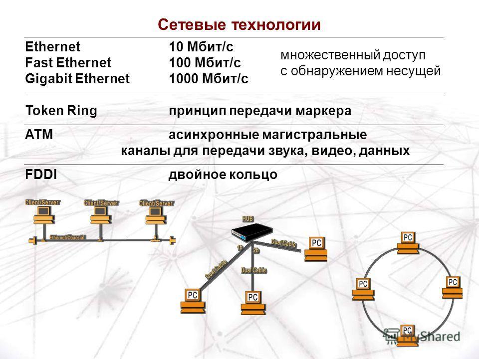 Ethernet10 Мбит/c Fast Ethernet100 Мбит/c Gigabit Ethernet1000 Мбит/c Token Ring принцип передачи маркера ATMасинхронные магистральные каналы для передачи звука, видео, данных FDDIдвойное кольцо множественный доступ с обнаружением несущей Сетевые тех