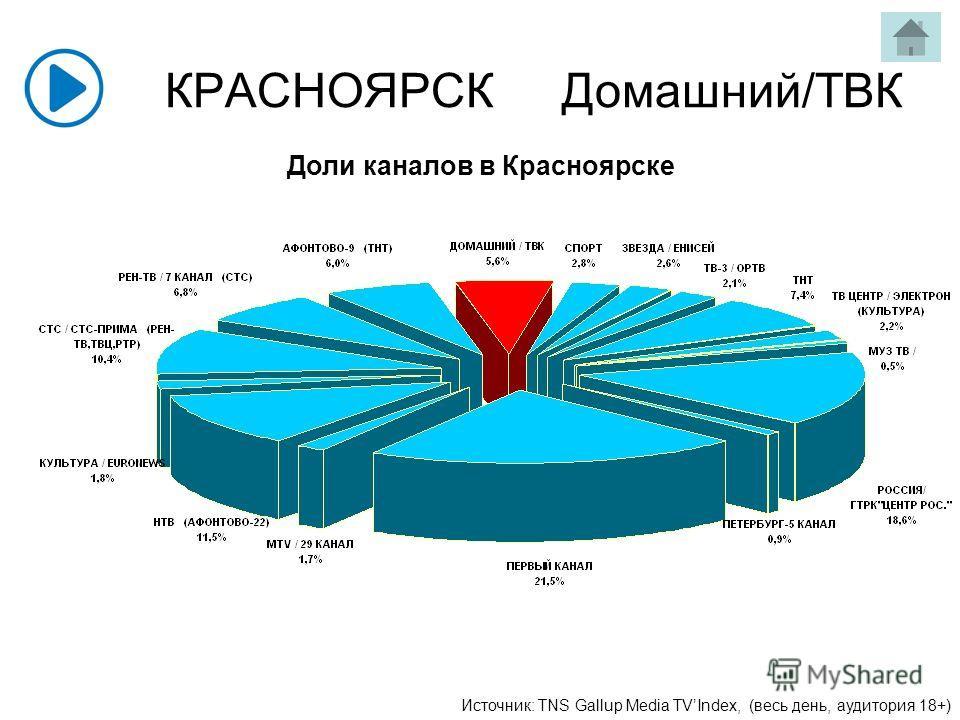 КРАСНОЯРСК Домашний/ТВК Доли каналов в Красноярске Источник: TNS Gallup Media TVIndex, (весь день, аудитория 18+)