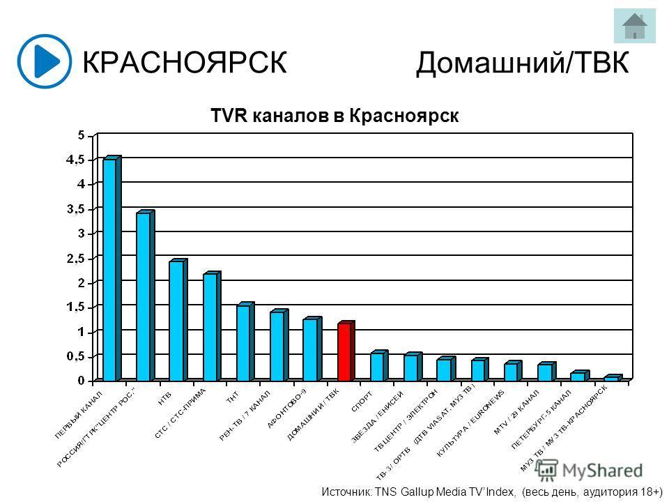 КРАСНОЯРСКДомашний/ТВК Источник: TNS Gallup Media TVIndex, (весь день, аудитория 18+) TVR каналов в Красноярск