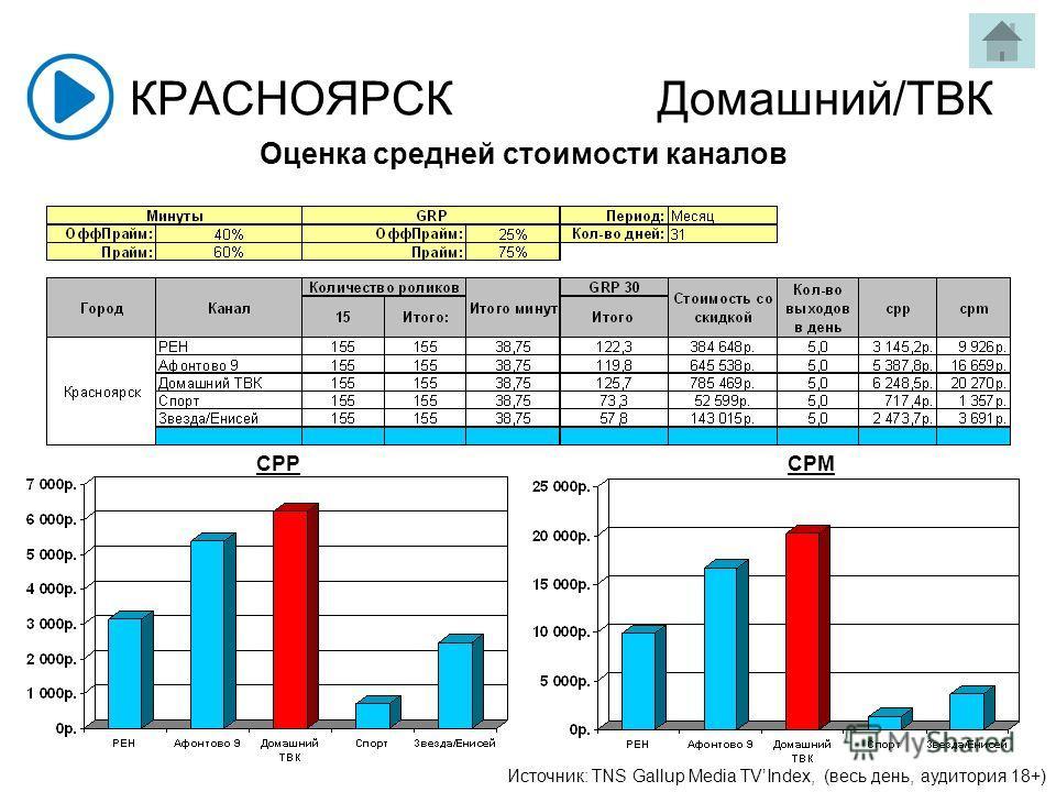 КРАСНОЯРСКДомашний/ТВК Источник: TNS Gallup Media TVIndex, (весь день, аудитория 18+) CPPCPM Оценка средней стоимости каналов