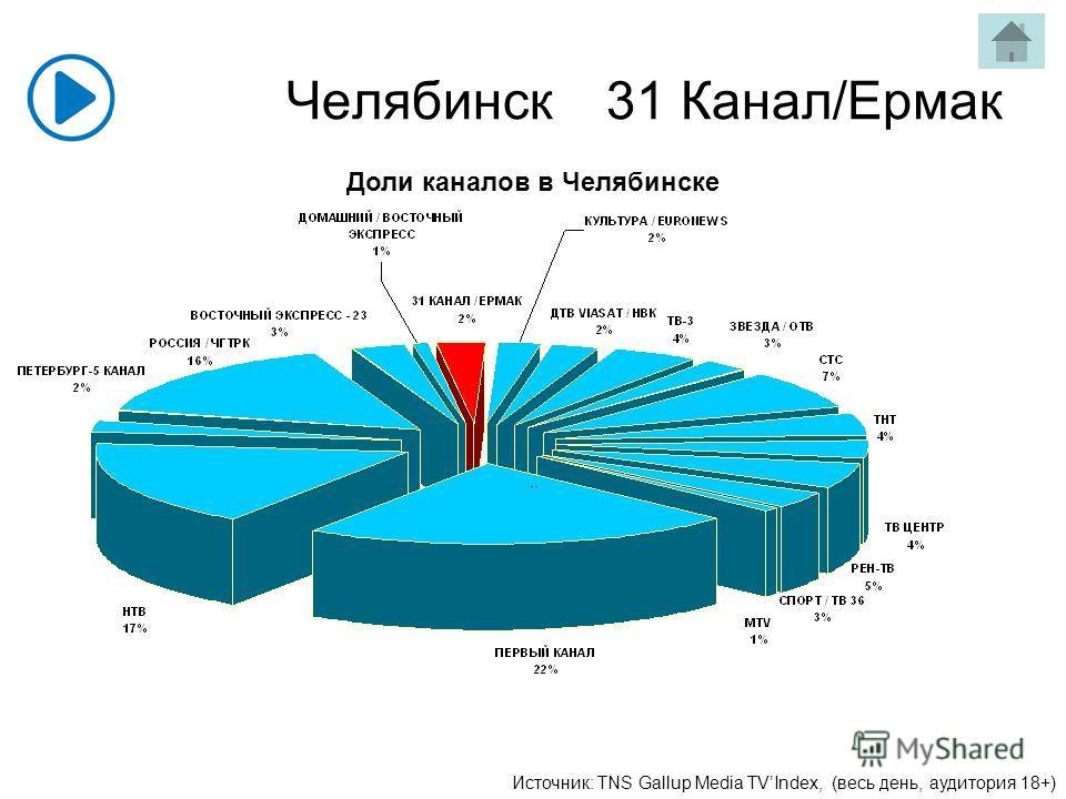 Челябинск31 Канал/Ермак Доли каналов в Челябинске Источник: TNS Gallup Media TVIndex, (весь день, аудитория 18+)