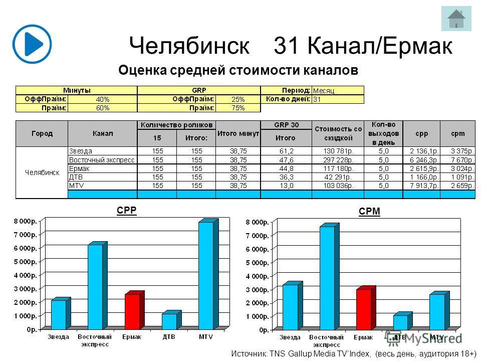 Челябинск31 Канал/Ермак Источник: TNS Gallup Media TVIndex, (весь день, аудитория 18+) CPP CPM Оценка средней стоимости каналов