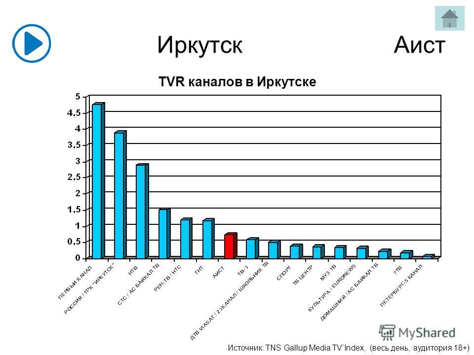 Иркутск Аист Источник: TNS Gallup Media TVIndex, (весь день, аудитория 18+) TVR каналов в Иркутске