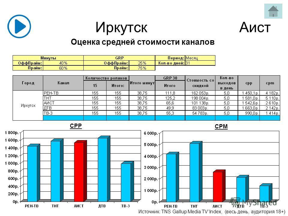 Иркутск Аист Источник: TNS Gallup Media TVIndex, (весь день, аудитория 18+) CPP CPM Оценка средней стоимости каналов
