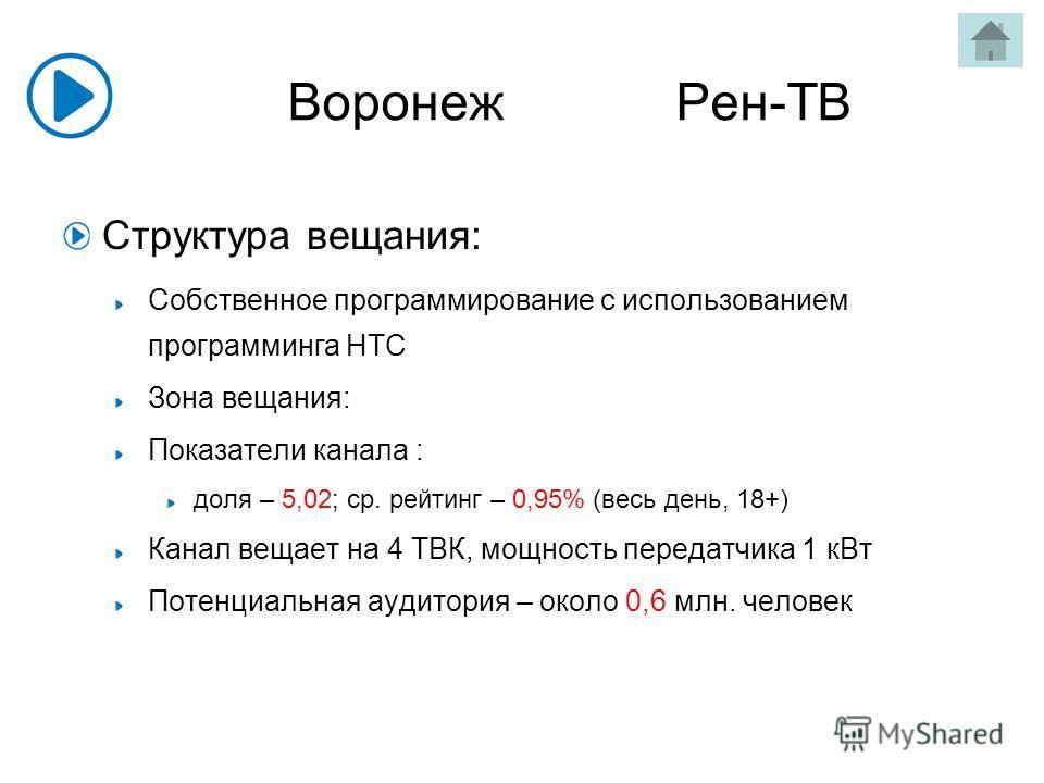 Воронеж Рен-ТВ Структура вещания: Собственное программирование с использованием программинга НТС Зона вещания: Показатели канала : доля – 5,02; ср. рейтинг – 0,95% (весь день, 18+) Канал вещает на 4 ТВК, мощность передатчика 1 кВт Потенциальная аудит